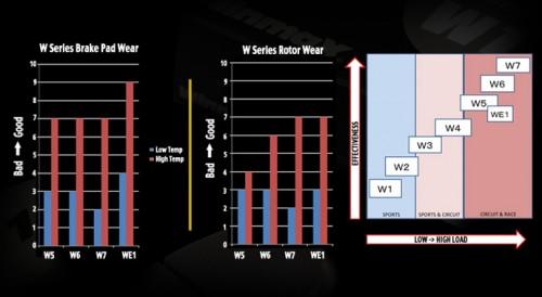 Winmax W6 - 370Z / G37 Sport Akebono Calipers (Front)