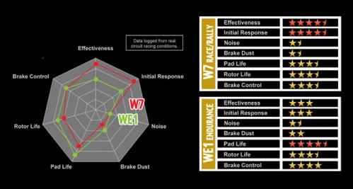 Winmax WE1 Endurance - Nissan 370Z / Infiniti G37 Sport Akebono Caliper (Rear)