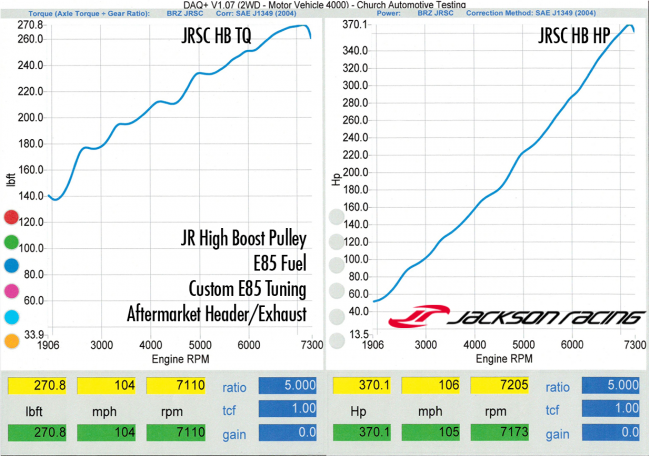 Jackson Racing - High Boost Pulley - Rotrex Supercharger Kit - Subaru BRZ /  Scion FRS