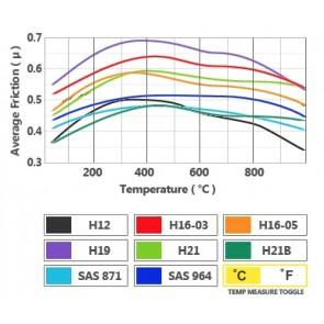 PMU Racing H16-03 - High Torque Brake Pad - Brembo 4-Piston Club Racing Caliper - D49 - F1077 (20mm)