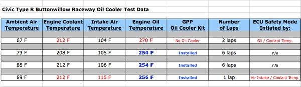 Civic Type R oil cooler Buttonwillow testing data